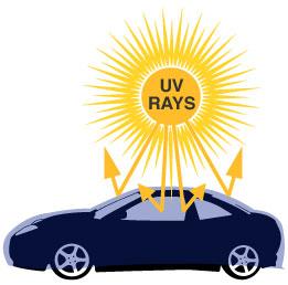Body Repair Jogja Merawat Cat Mobil Mobil vs Sinar UV